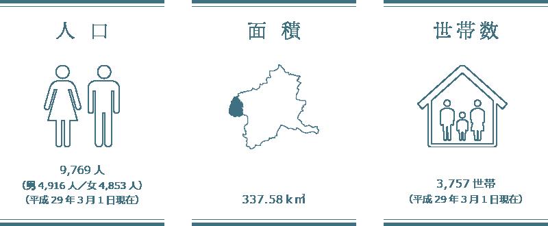 人口/面積/世帯数
